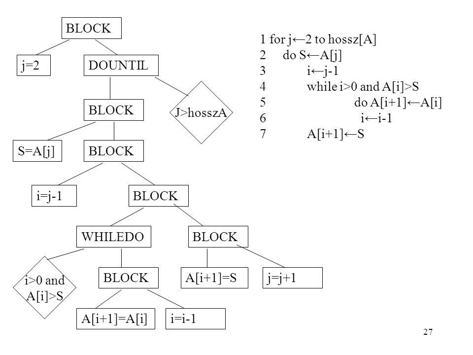 BLOCK j=2. DOUNTIL. J>hosszA. S=A[j] i=j-1. WHILEDO. A[i+1]=S. j=j+1. A[i+1]=A[i] i=i-1. i>0 and.